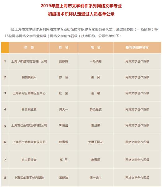 """又一批上海网络作家初级职称公示!这些""""自由职业者""""有了依靠的港湾"""