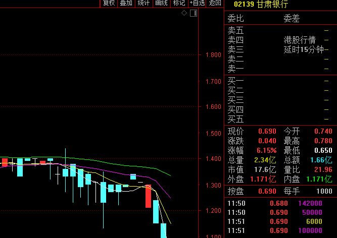 港股银行股一天竟砸40%!甘肃银行澄清,反弹6%!汇丰渣打仍下跌