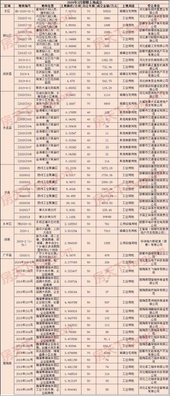3月楼市月报之土地篇 ‖ 揽金约15亿!3月邯郸土地市场共成交68宗地块