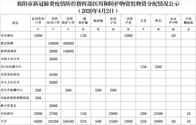 襄阳市新冠肺炎疫情防控指挥部医用和防护物资组物资分配情况公示(4月2日)