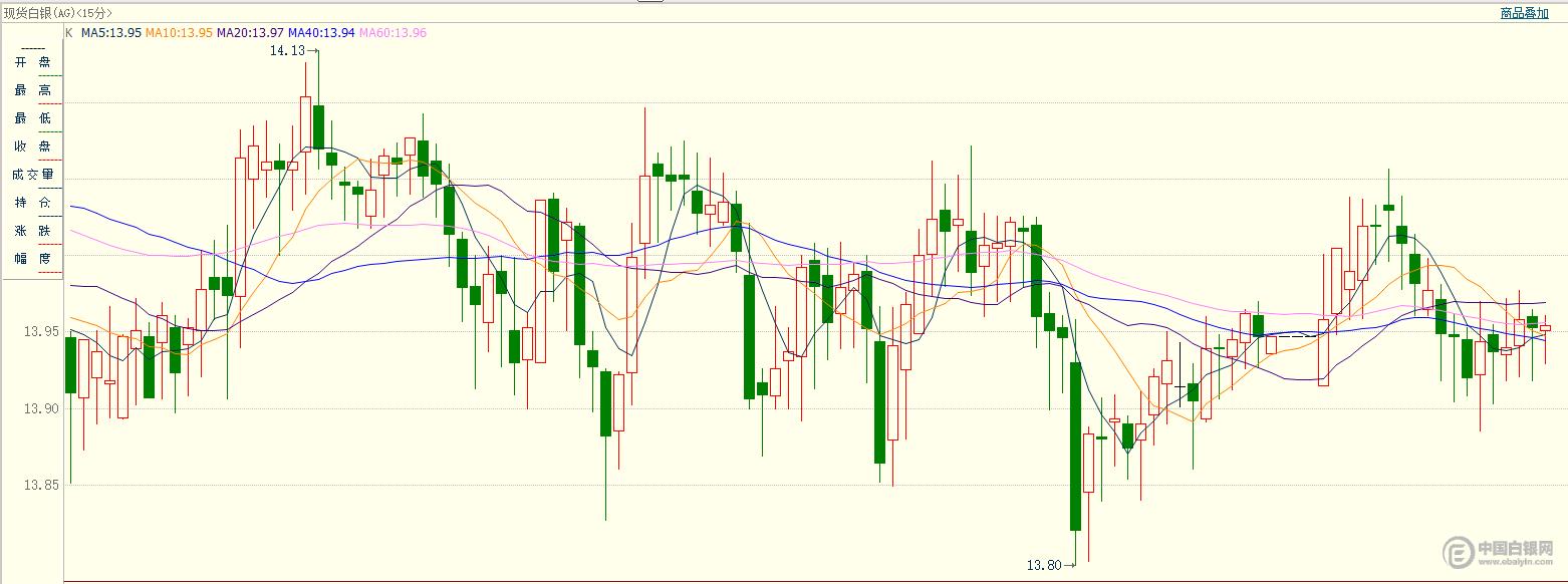 原油涨跌同现,白银收跌,今夜关注这一重要数据