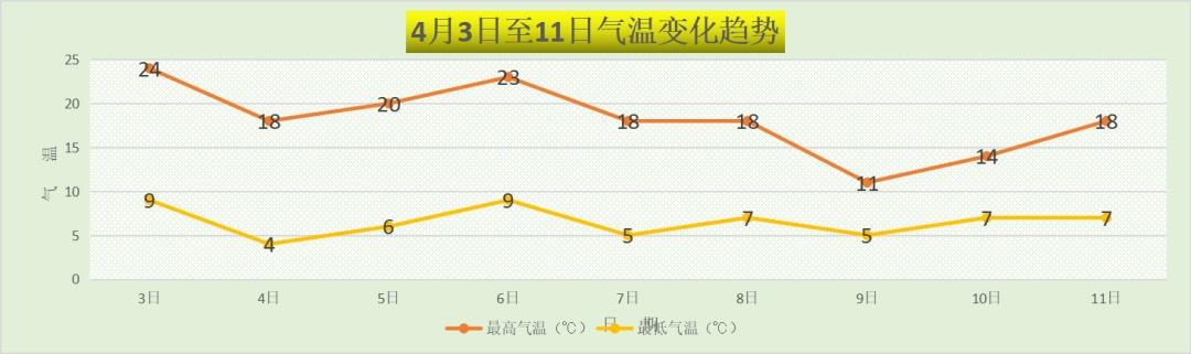 清明期间北京晴为主,节后迎断崖式降温图片