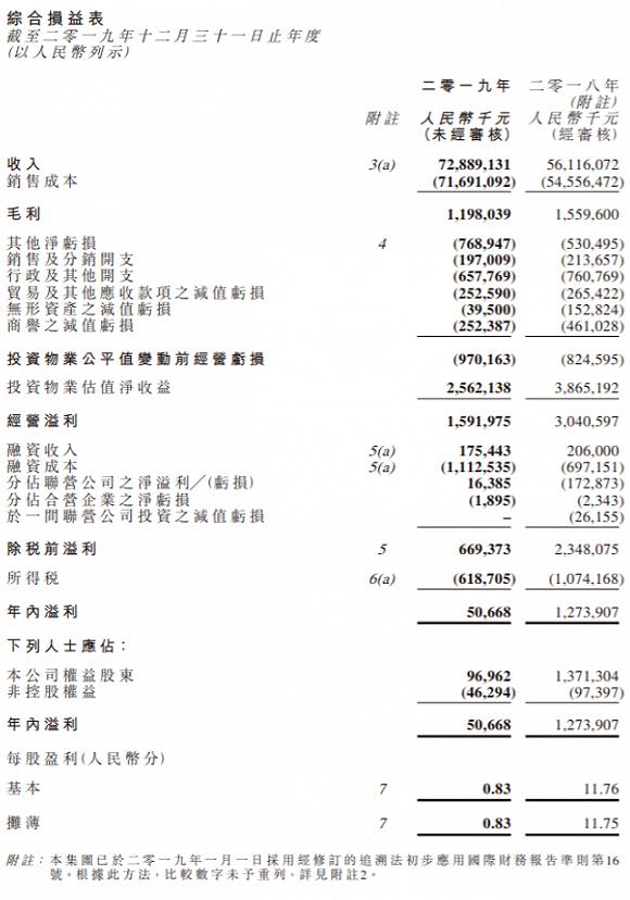 卓尔智联剥离金融资产卓尔金服2019年净利降96%,P2P嘉石榴失去上市系背景逾期率已超44%