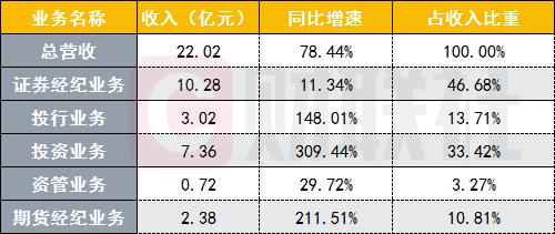 南京证券业绩喜忧参半!净利增两倍 投资业务增三倍 经纪业务增速落后于同行
