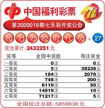 中国福利彩票第2020019期七乐彩开奖公告