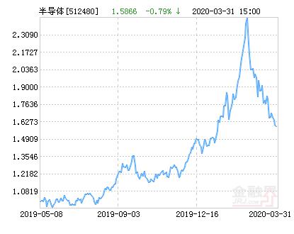 国联安中证全指半导体ETF净值上涨1.57% 请保持关注