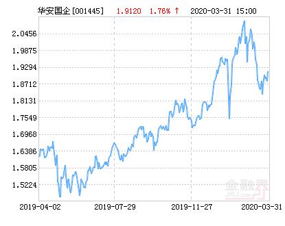 华安国企改革主题灵活配置混合基金最新净值跌幅达1.78%