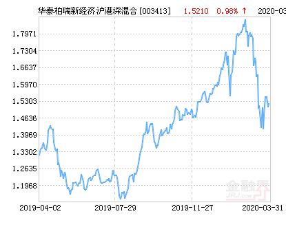 华泰柏瑞新经济沪港深混合基金最新净值跌幅达2.07%