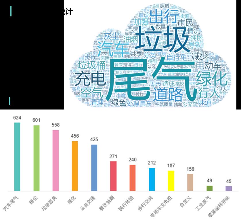 北京空气污染治理公众参与数据报告:尾气、扬尘最受市民关注