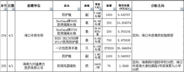海南省红十字会捐赠公示第49期(4月2日)