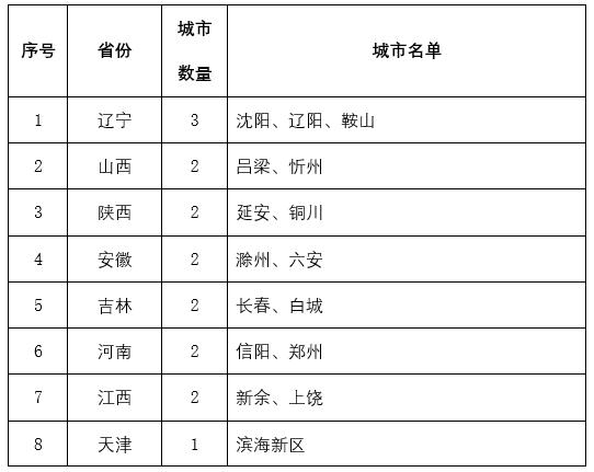 [杏悦]一杏悦季度34城因水环境未达标或黑臭水图片