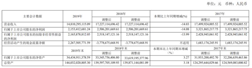 新湖中宝营收净利双降,参投通卡联城亏407万,51信用卡股价下跌致公司损失6.5亿