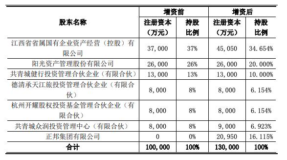 国旅联合控股股东江旅集团注册资本增至13亿元图片