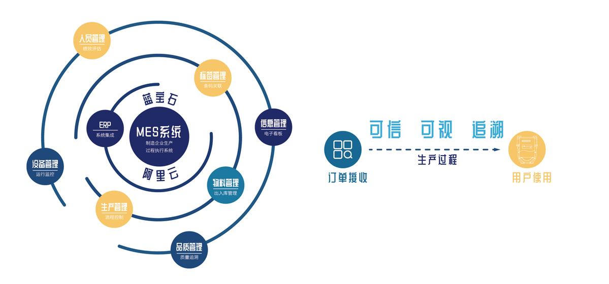 """构筑""""透明工厂"""" 阿里云打造国内首个工业互联网可信服务平台"""