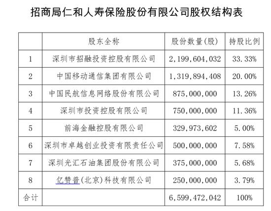 招商局仁和人寿注册资本增至65.99亿元