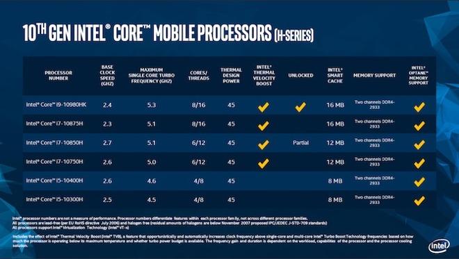 适用 2020 年 MacBook Pro,英特尔首个十代 H 系列芯片发布