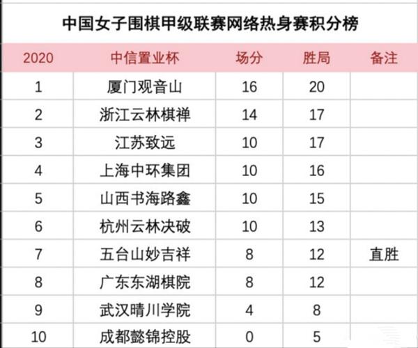 中国女子围甲网络热身赛落幕:厦门队夺冠,上海队第四