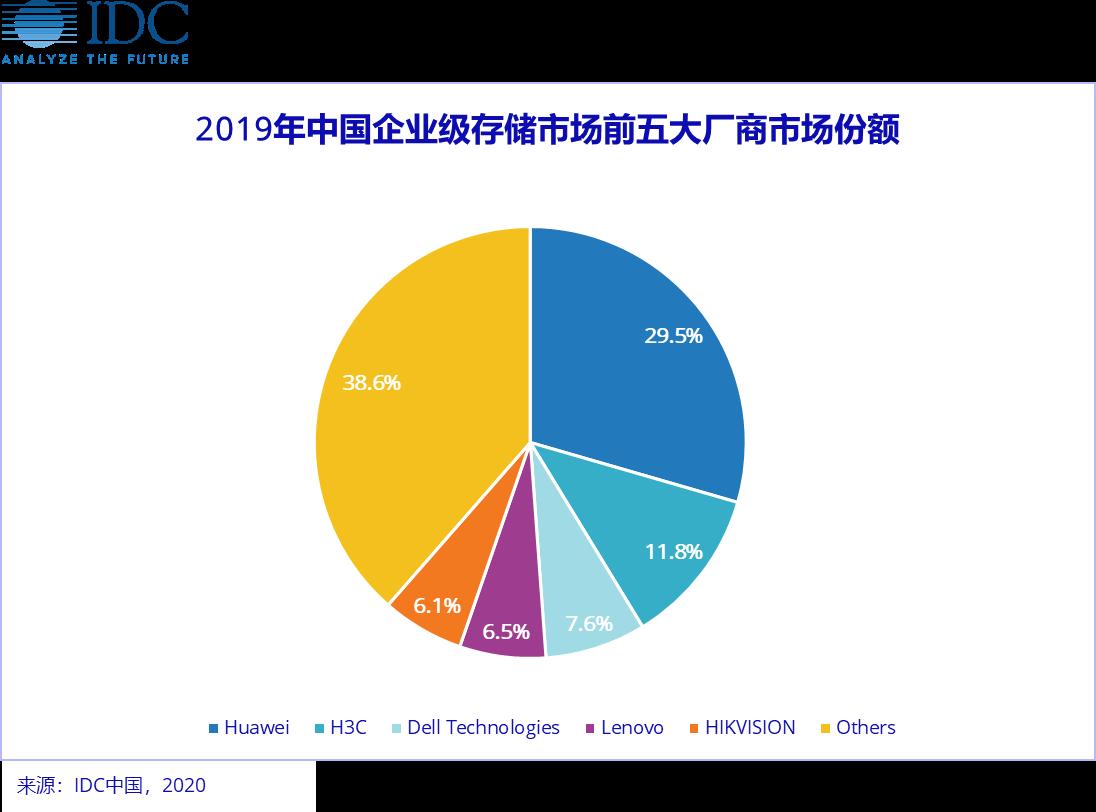 IDC发中国企业级存储2019四季度报告:华为排名第一