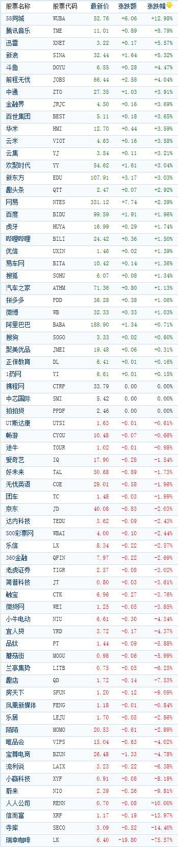 中国概念股周四收盘涨跌互现 58同城大涨近13%