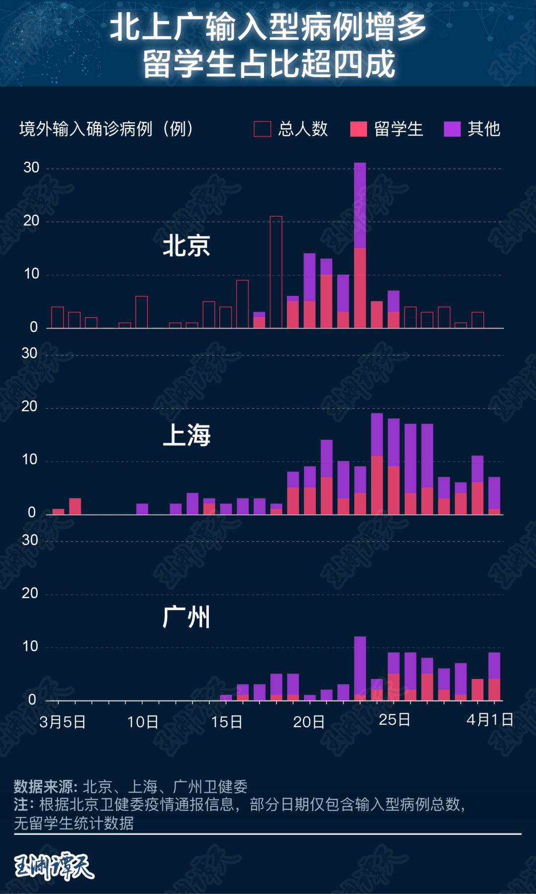 数据揭示疫情下的中国留学生现状图片