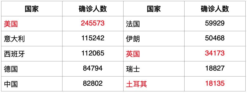 全球确诊病例破百万至1017693例,亚开行预计中国经济增长2.3%   每日疫情与经济观察(4月3日)