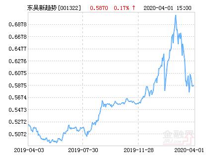 东吴新趋势价值线灵活配置混合基金最新净值涨幅达3.75%