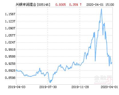 兴银丰润灵活配置混合基金最新净值涨幅达2.65%