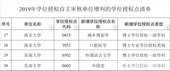 江苏9所高校增列16个学位授权点 10所高校撤销19个学位授权点