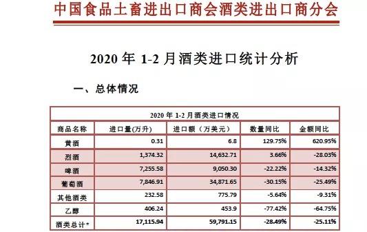 食品土畜进出口商会:今年前两月进口酒量额降幅超25%图片