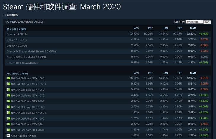 Steam 3月最受欢迎显卡出炉:GTX 1060居首,RTX 2060份额大增