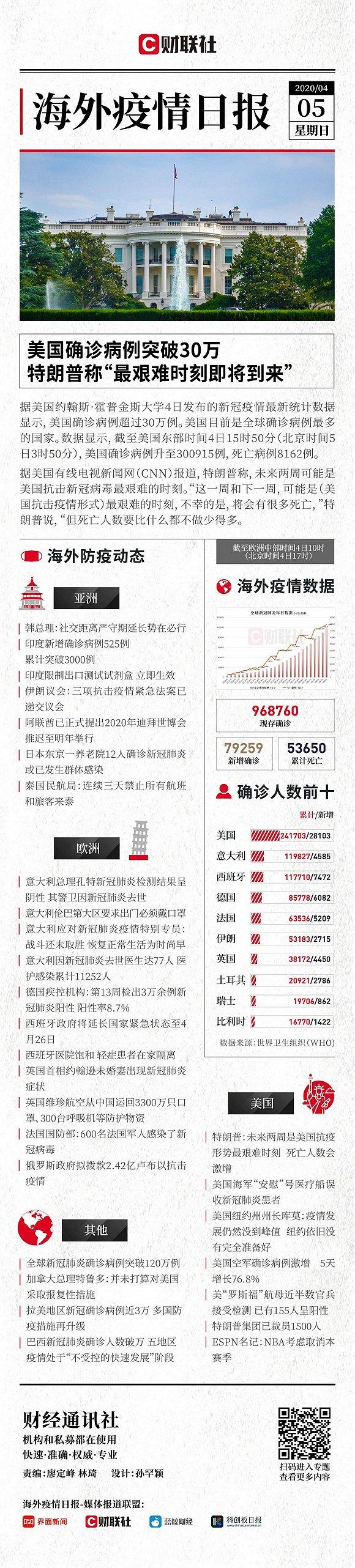 财联社海外疫情日报(4月5日)