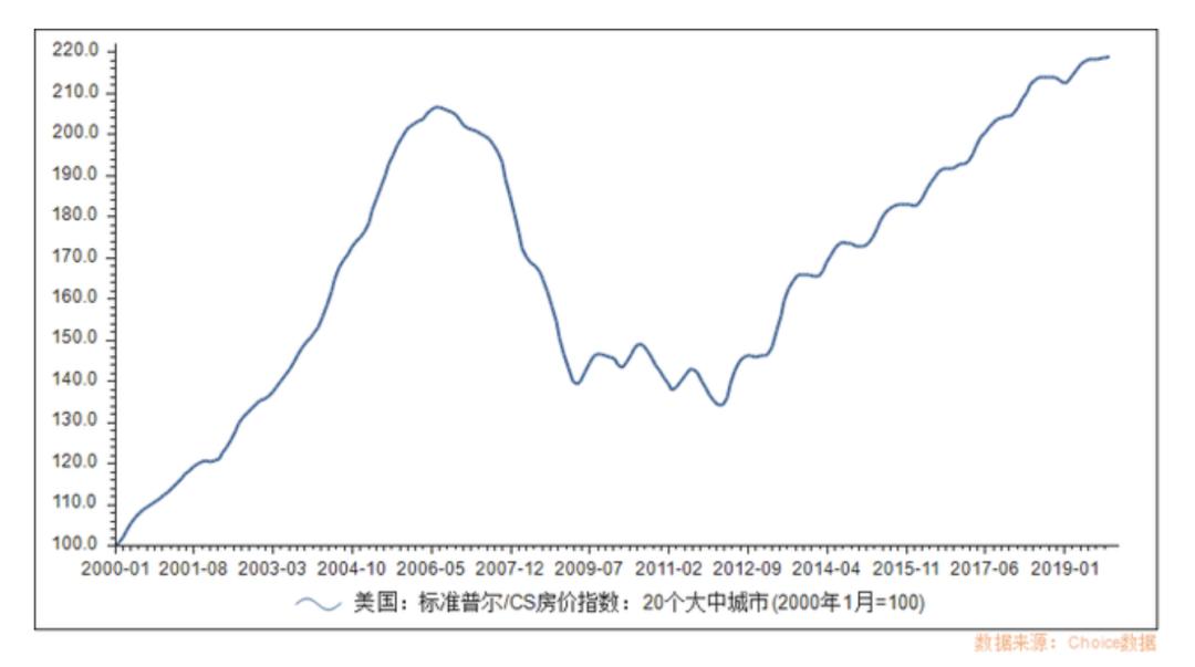标准普尔/CS房价指数(来源:Choice数据)