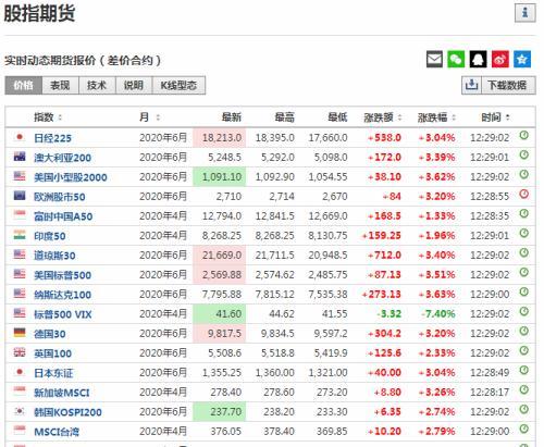 刚刚 美股飙涨!全球股市反弹 北上资金强势回流 消费大白马被狂买