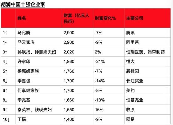 """胡润:马化腾""""被动""""追上马云 """"二马""""并列中国首富"""