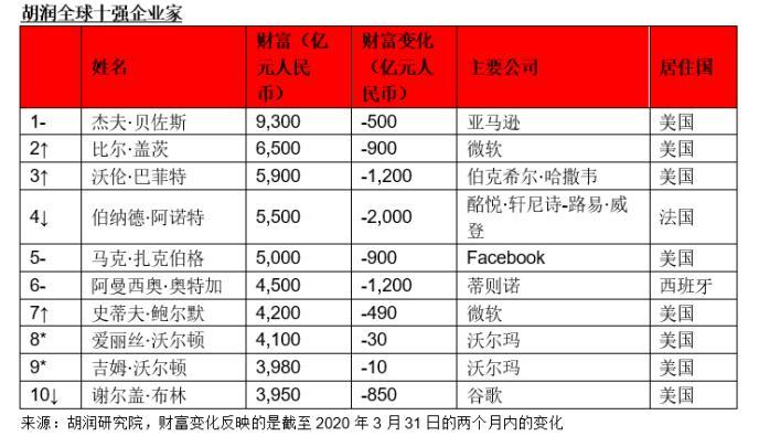 胡润财富榜:过去两月全球百强企业家每人日均亏4亿