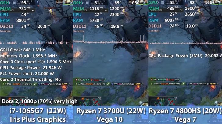 英特尔与AMD核显游戏实测:Vega 7 领先 Iris Plus