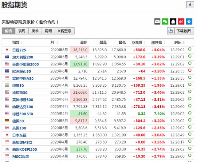 刚刚,美股飙涨!全球股市反弹,北上资金强势回流,消费大白马被狂买,重点加仓这32股