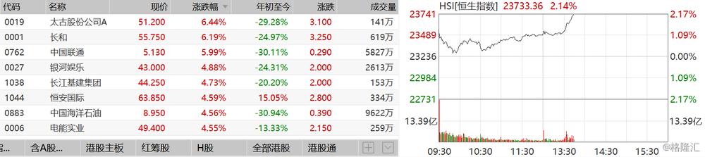 港股异动丨亚太股市全线反弹 恒指涨幅扩大至2%