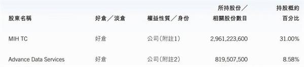 腾讯最新股权曝光:马化腾8.6% 最大股东持股31%
