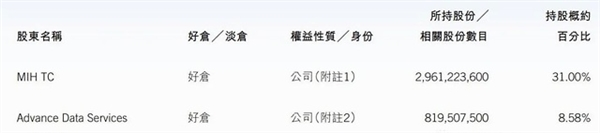 腾讯最新股权:马化腾8.6% 大股东持股31%