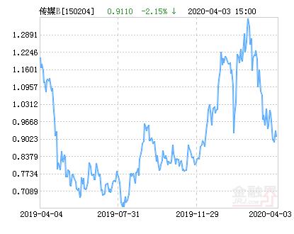 鹏华传媒分级B净值下跌2.15% 请保持关注