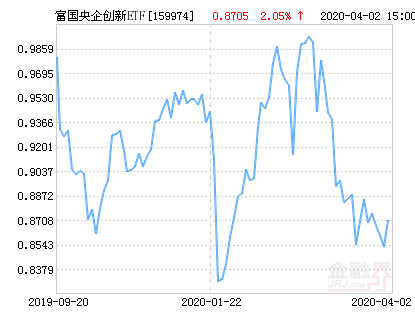 富国央企创新ETF净值下跌1.08% 请保持关注