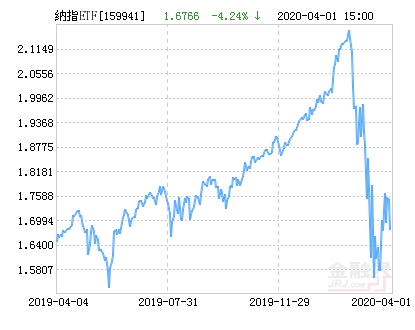 广发纳斯达克100ETF净值上涨2.33% 请保持关注