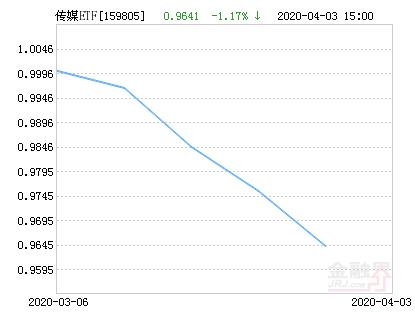 鹏华中证传媒ETF净值下跌1.17% 请保持关注