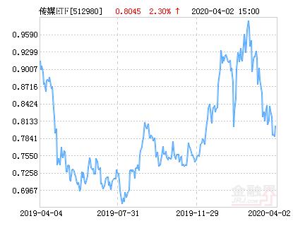 广发中证传媒ETF净值下跌1.06% 请保持关注