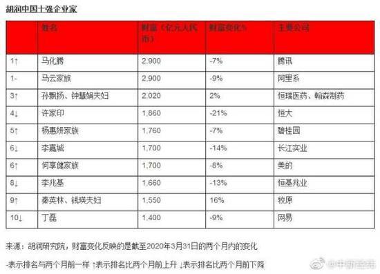 胡润百富:巴菲特缩水超千亿,马化腾首次与马云并列中国首富