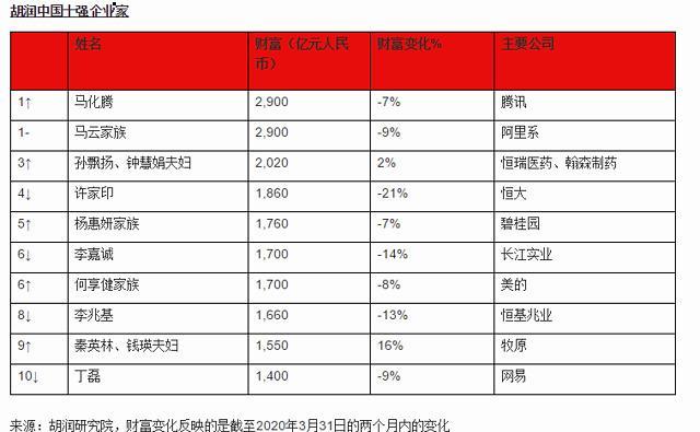 疫情两个月后!马云马化腾并列中国首富!9名中国富豪身家逆势上升