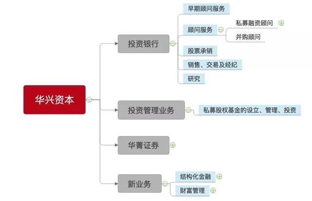 拆解华兴资本财报:2019年投行业绩下滑30%,华菁证券扭亏为盈