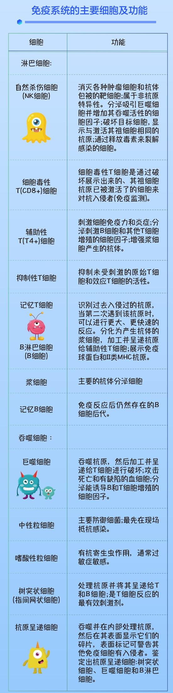 中国营养保健食品协会系列科普(四):如何提高机体免疫力