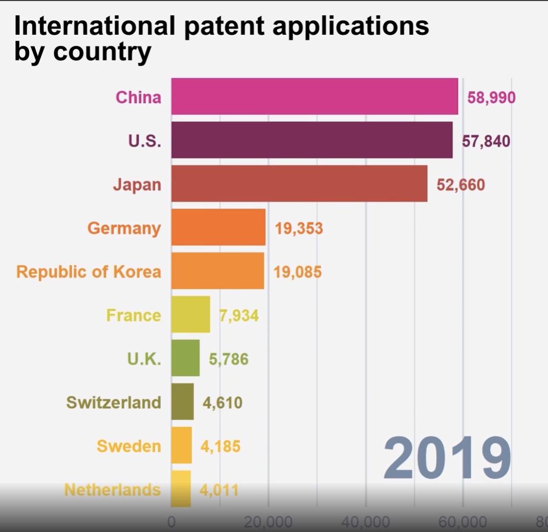 2019年通过PCT提交申请量排名前十的国家